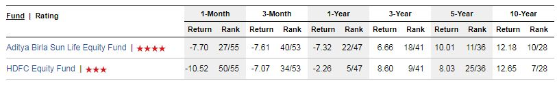 HDFC Equity Fund Birla Equity Fund past performances returns