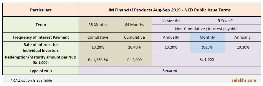 JM Financial NCDs Aug-Sep 2019 Public Issue & Coupon Rates Interest rates JM Financial Products NCD Issue