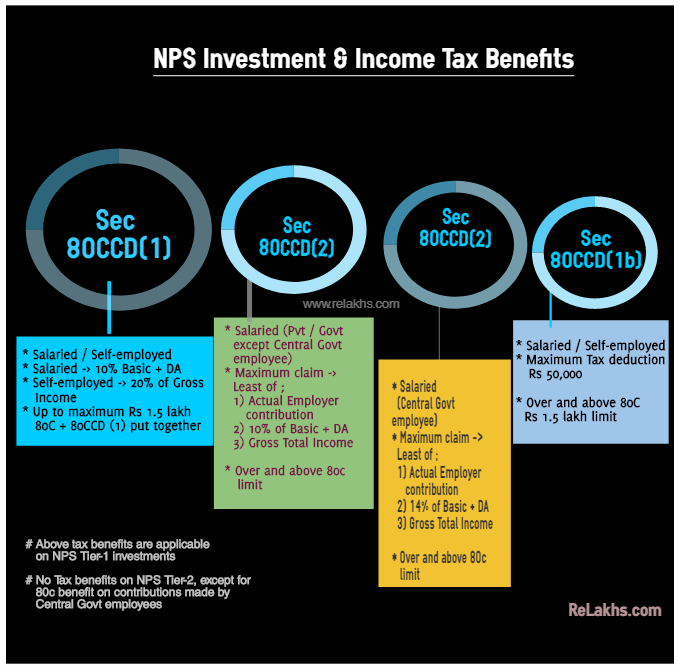 Latest NPS Income Tax Benefits for FY 2019-2020 AY 2020-2021 pic