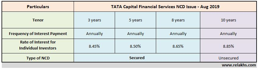 TATA Capital Finance NCDs Aug 2019 Interest rates upcoming latest TATA capital NCD Issue