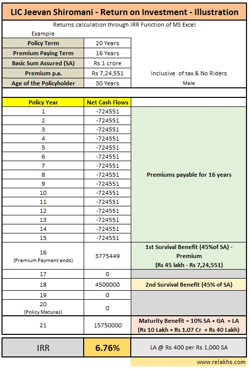 maturity returns calculation using ms excel irr for money back life insurance policy calculator