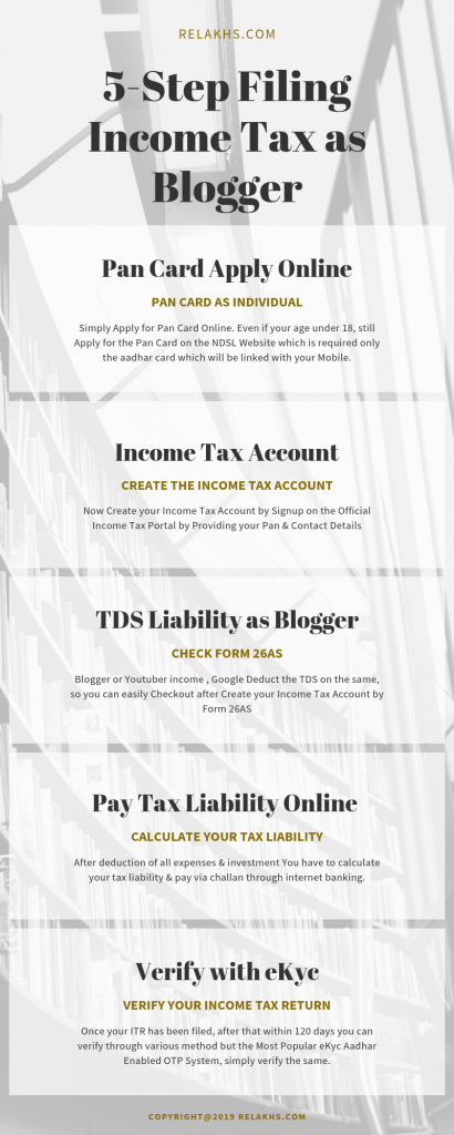 5 Steps Filing Income Tax as Blogger How Youtubers and Bloggers Income Taxable in India