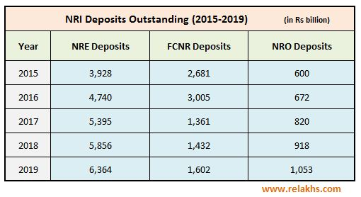 Bank deposits by NRIs pattern 2015 to 2019 NRE NRO FCNR deposits