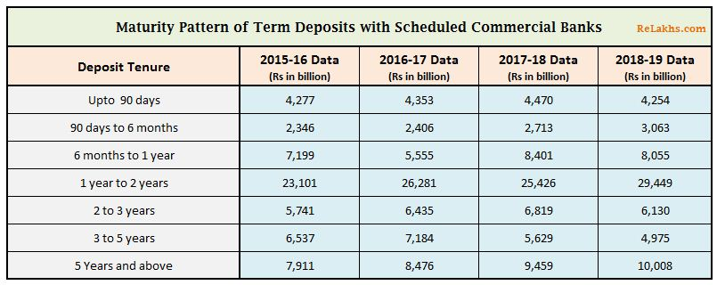 Maturity pattern of fixed deposits with banks in India 2015 to 2019 Term Deposits by Indian households