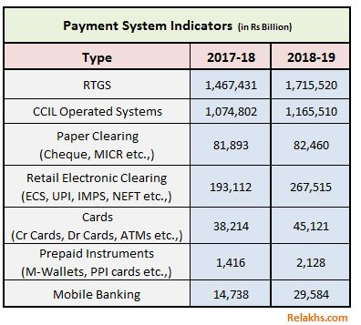 Popular payment modes in India valuewise 2019 2020 UPI mwallet IMPS NEFT RTGS Cards ATMs