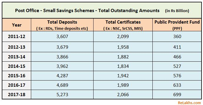 Post office Deposits Small Saving Schemes PPF trend 2011 to 2018 Indian household investments savings