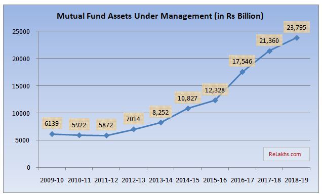 Total Assets Under Management with Mutual Funds in India Data 2009 to 2019