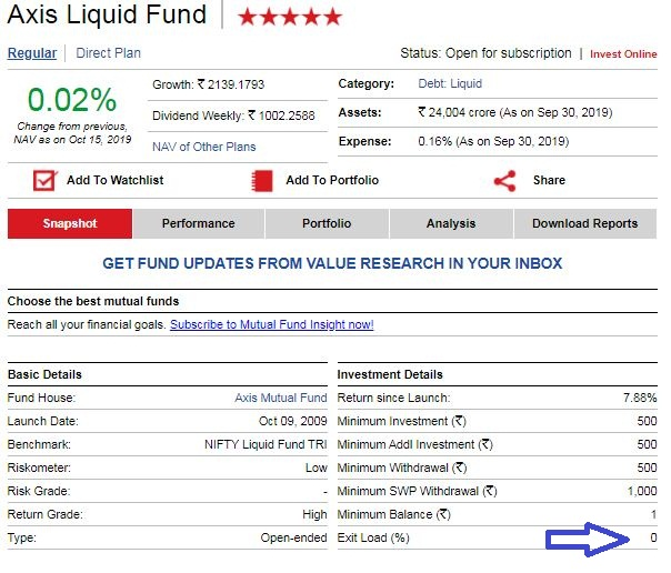 Axis Liquid Fund Exit load