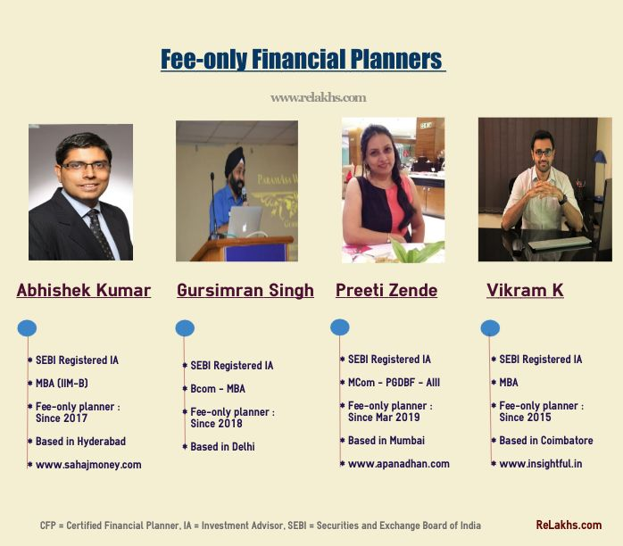 Best Financial Planners in India Popular Fee only SEBI Registered Investment Advisors RIA online Financial Planning Services