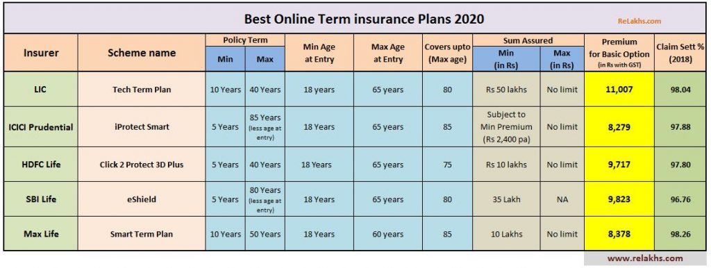 Best online term life insurance plans 2020 2021 Best Term plans in India IRDA claim settlement ratio