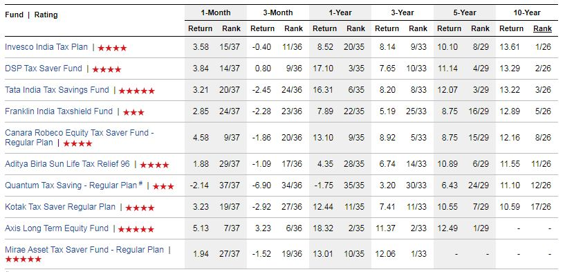 Investment returns of top performing ELSS Mutual Funds schemes in India