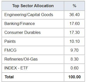 Top sectoral allocation my stock portfolio