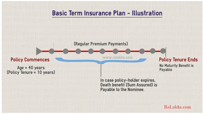 What is term life insurance plan how it works illustration
