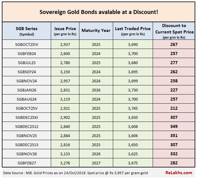 buy Sovereign Gold bonds secondary market nse bse discounted price SGB