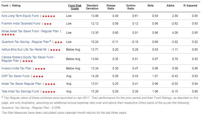 volatility measures risk ratios of best ELSS Mutual Funds to invest in India