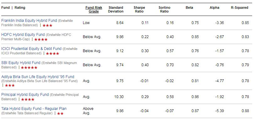 Best Equity Hybrid Funds Top performing Equity balanced funds 2020 risk ratios