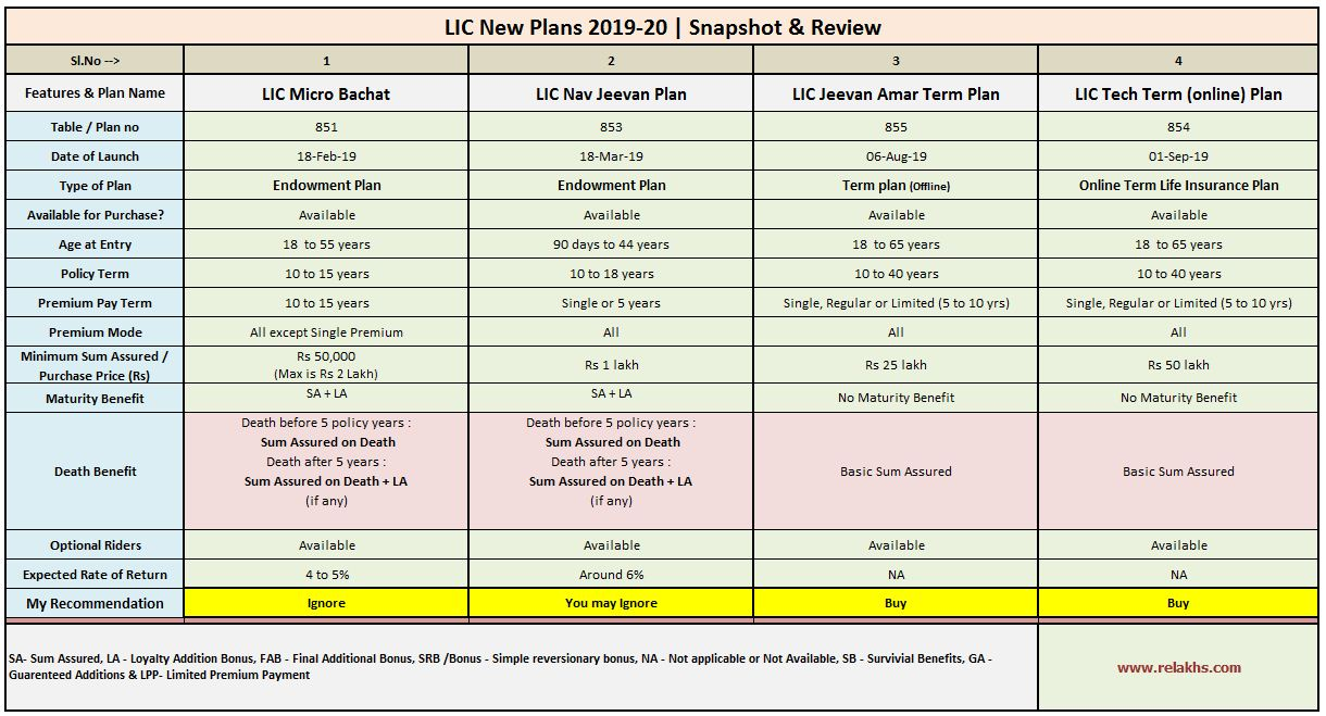 Best Lic Life Insurance Policy