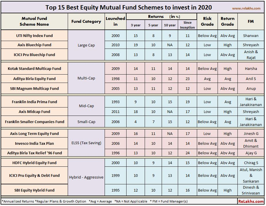 Top 15 Best Mutual Funds 2020-21 Top SIP Equity Mutual Funds for long term large mid multicap small elss hybrid funds