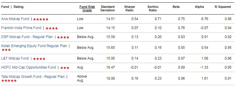 Top performing Equity Mid cap Funds risk ratios