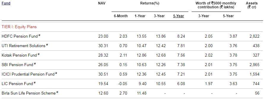 Best NPS Equity Fund 2020-21 Tier 1 NPS Equity Scheme HDFC SBI LIC Kotak ICICI