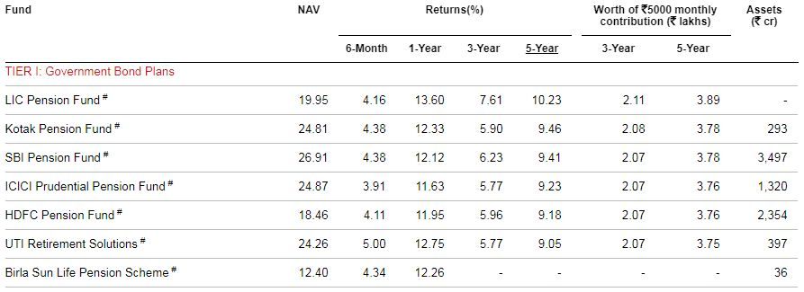 Best NPS Scheme Tier 1 Govt Bond plan 2020 Category G LIC