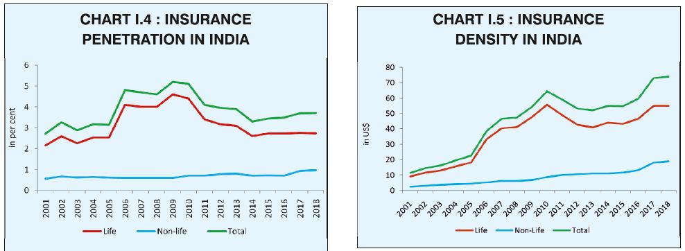 IRDA Annual Report Insurance Penetration density in India life non-life insurance