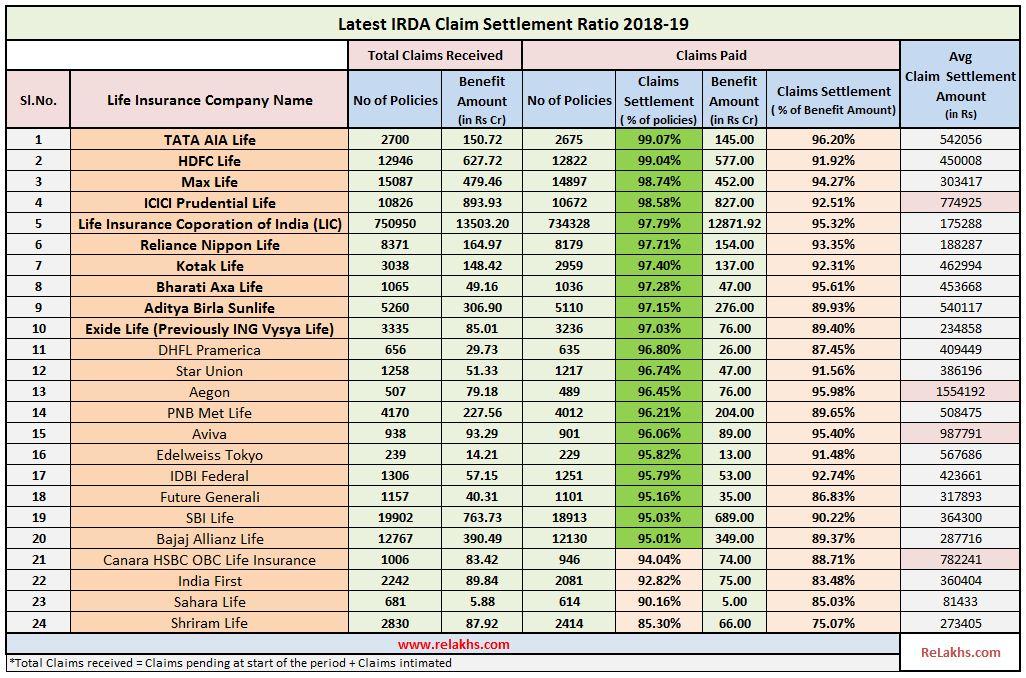 IRDA Claim Settlement Ratio 2018-19 Data   Best Life ...