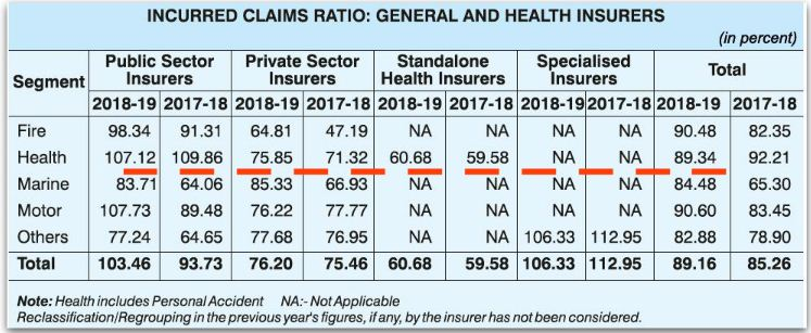 Latest Incurred claims ratio health insurance medical insurance 2018 2019 claim settlement ratio general insurance verticals pic