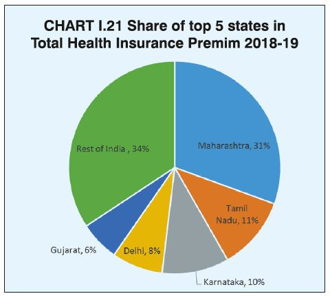 Health Insurance Incurred Claims Ratio 2018 19 Best Health Insurers