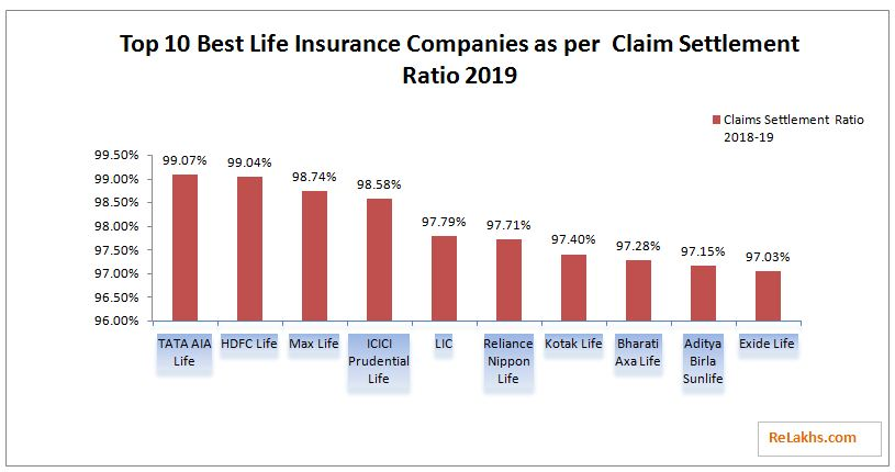 Top-10-Best-Life-Insurance-companies-2020-based-on-IRDA-Death-claim-settlement-ratio-2019