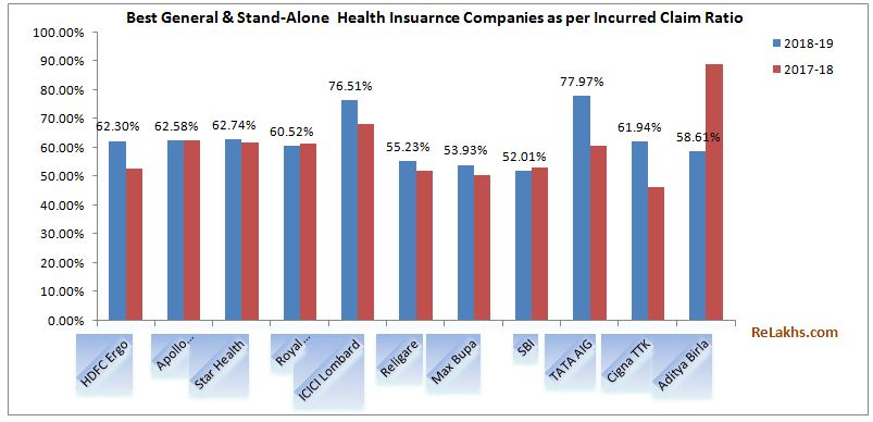 Health Insurance Incurred Claims Ratio 2018-19 | Best ...