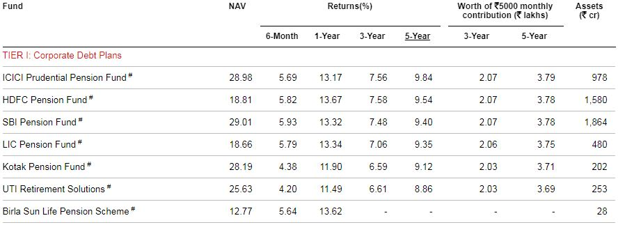Top Performing NPS Fund Manager - NPS Tier 1 Funds - Corporate Debt Plans (Scheme C) 2020