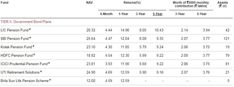 highest returns NPS Fund 2020 Scheme G Tier 2