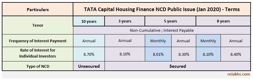 TATA Capital Housing Finance NCD Jan 2020 Public issue interest rate coupon rate details chart