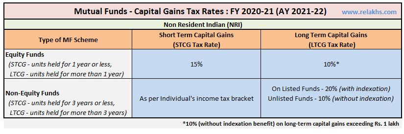 Capital Gains Tax Rate on Sale of Mutual Fund units by NRI FY 2020-21 AY 2021-22