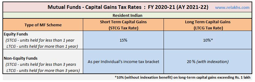 Mutual Fund Taxation rules - Resident Indian FY 2020-21