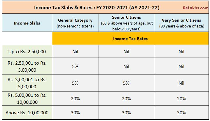 Income Tax Slab Rates FY 2020-21 budget 2020-21 if tax deductions exemptions are claimed