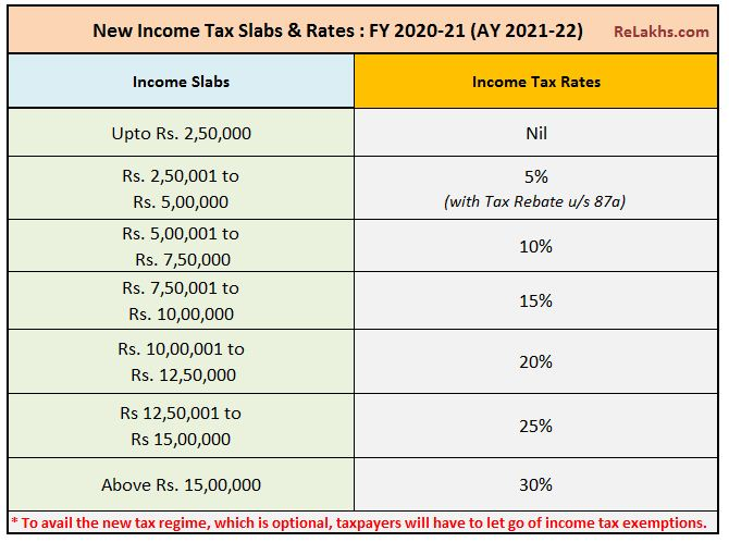Income Tax Slab Rates FY 2020-21 budget 2020-21 latest IT slabs for Assessment Year 2021-22 pic
