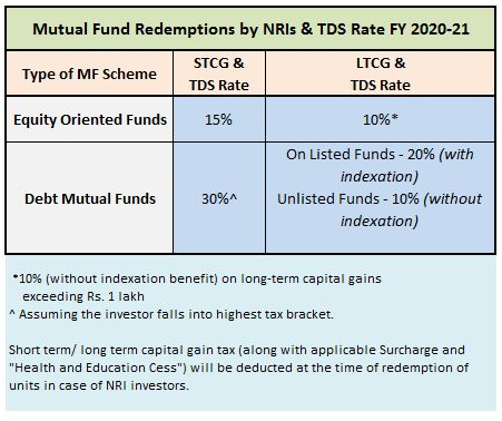 NRI Mutual Fund Redemptions TDS Rates Capital Gains FY 2020-21 AY 2021-22