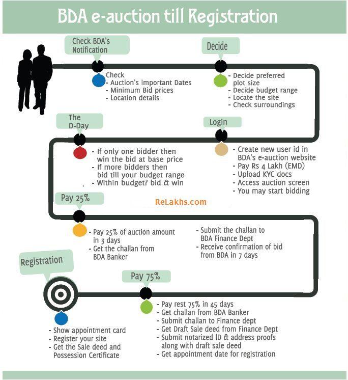 BDA E auction online process flow - online procedure