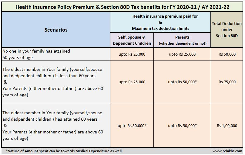 Income-tax-benefit-on-health-insurance-premium-under-section-80D-FY-2020-21-AY-2021-22-medical-insurance