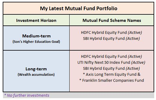 My latest mutual fund portfolio MF picks 2020 Equity Mutual funds for my financial goals