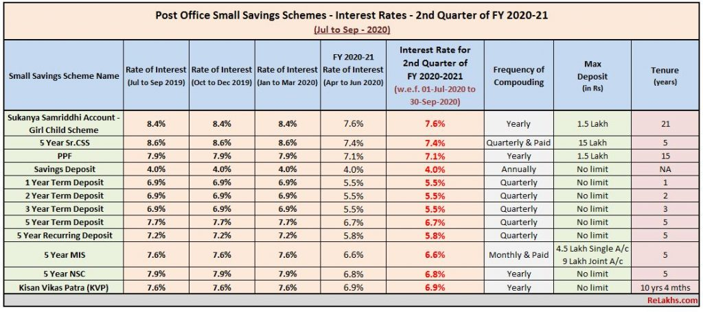 Post Office Small Saving Schemes Interest rates Jul – Sep 2020  Quarter 2 FY 2020-2021 PPF SSA NSC MIS SCSS KVP