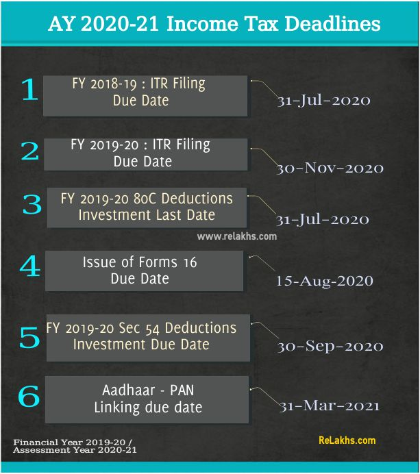 AY-2020-21-Income-Tax-Deadlines-FY-2019-20-ITR-Filing-due-date-TDS-Form-16-Sec-80c-tax-deduction-pic