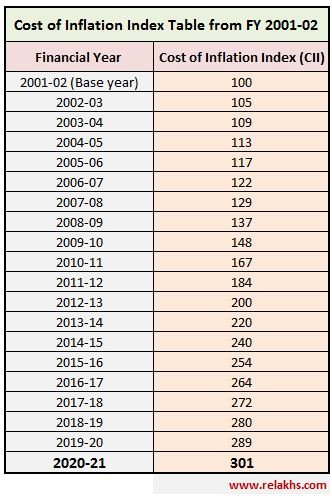 Cost-Inflation-Index-FY-2020-21-CII-Chart-Table-for-AY-2021-22-Indexation-Cost-of-acquisition-capital-gain-calculation
