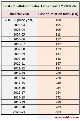 Índice de inflação de custos EF 2020-21 CII Tabela de índices para AY 2021-22 Indexação Custo de aquisição cálculo do ganho de capital dívida fundo mútuo terreno terreno plano