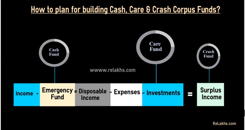 Planning investing saving for Cash Care Crash Funds Emergency Fund planning