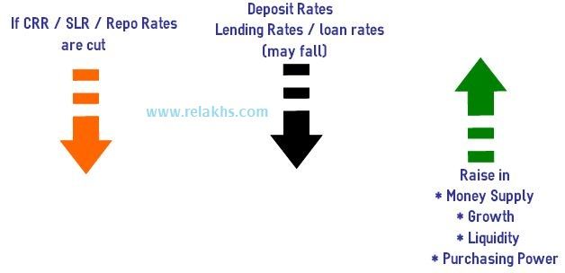 RBI-rates-crr-slr-repo-rates..Negative Real Interest Rate