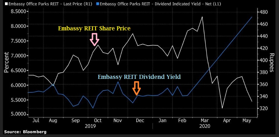 Embassy office parks REIT Dividend yield capital appreciation chart returns REIT Vs Real Estate Crowd Funding