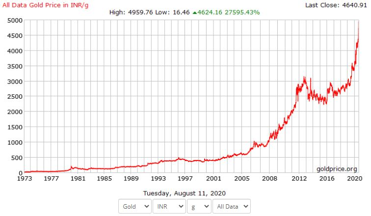 Gold prices chart graph 1973 to Aug 2020 Gold price at all time high